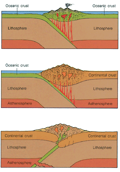 divergent and convergent plate margins comparison Learn about the three different types of plate boundaries and the events that plates, plate boundaries most boundaries are either convergent or divergent.