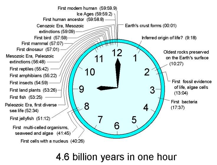 geo_clock